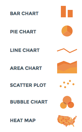 Data Visualization 101: How to Design Charts & Graphs | Pedagogy and technology of online learning | Scoop.it