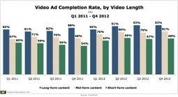 Long-Form Digital Videos Packing In More Ads – And Viewers Keep Watching Them | WeSellDigitally.com Weekly Digest | Automotive Video Marketing | Scoop.it