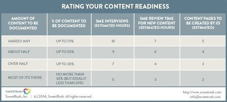 Free Content Readiness Assessment Tool for Corporate E-Learning - eLearning Industry | APRENDIZAJE | Scoop.it