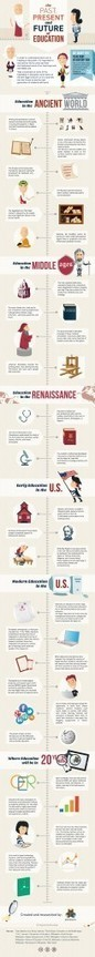 The History of Education (Infographic) | Innovation Disruption in Education | Scoop.it