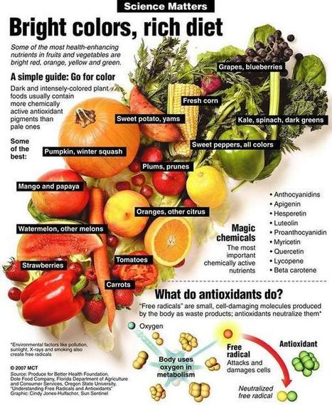 Twitter / OrganicGuide: What do antioxidants do? ... | Health Tips 180 | Scoop.it