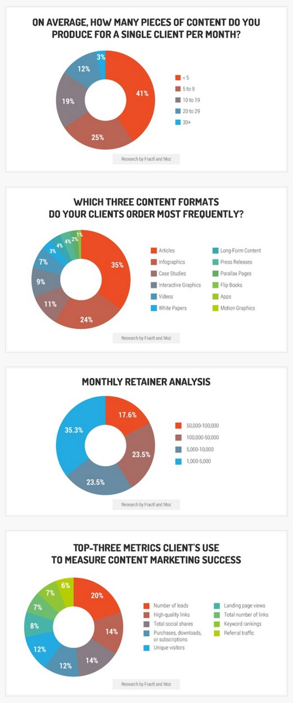 Content Marketing Agency Benchmarks: Pricing, Production, and Metrics - Profs | The Marketing Technology Alert | Scoop.it