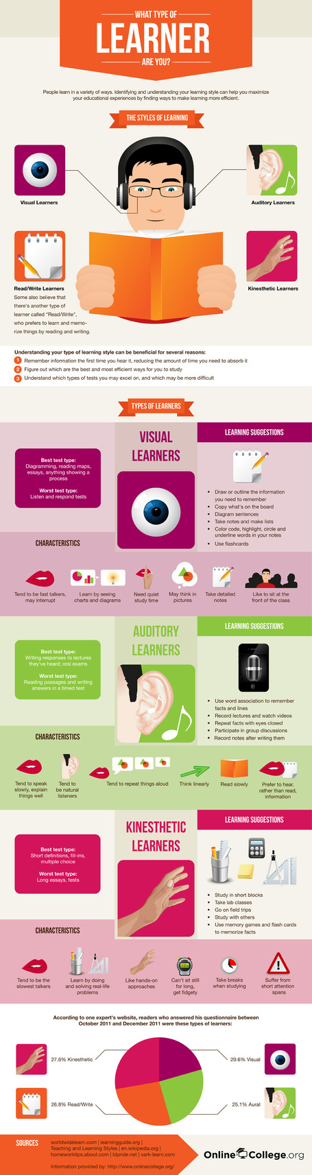 What Type of Learner Are You? [Infographic] | Learning theories & Educational Resources תיאוריות למידה וחומרי הוראה | Scoop.it