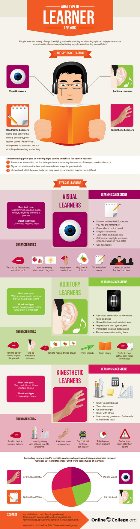 What Type of Learner Are You? [Infographic] | Self-determined learning in the 21st Century | Scoop.it