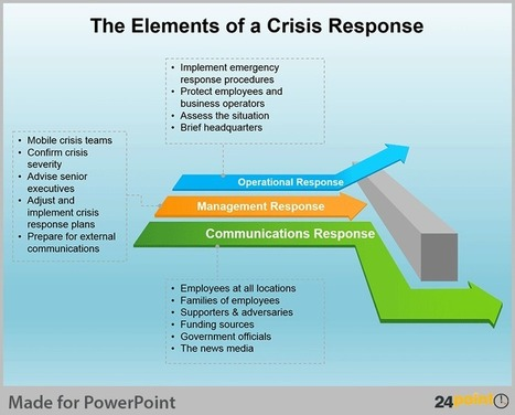 Crisis Management Plan - Tips for PowerPoint Presentations | PowerPoint Presentation Tools and Resources | Scoop.it