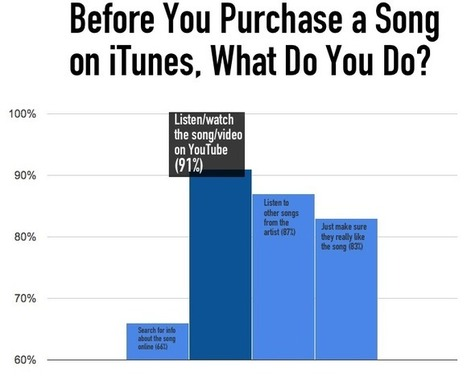 91% of Music Fans Sample a Song on YouTube Before Buying It... - Digital Music News | Digital Strategy For Radio | Scoop.it
