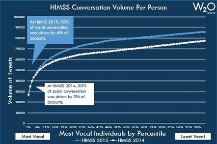 Physicians, healthcare CXOs dive into social at HIMSS15 | #HITsm | Scoop.it