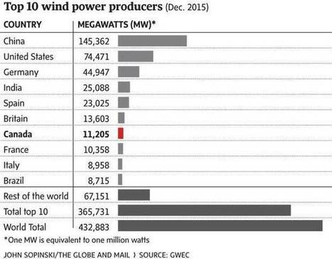Wind energy increasing share of world electrical production | Nova Scotia Real Estate Investing | Scoop.it