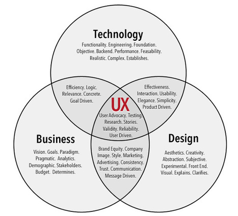 Treatise on User Experience Design: Part 1 | Information Architecture | Scoop.it
