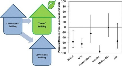 'Green buildings' have potential to improve health of low-income housing residents | Sustain Our Earth | Scoop.it