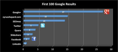 10 Dead Simple Tips to Take Advantage of Google+ for SEO | Marketing with Social Media | Scoop.it