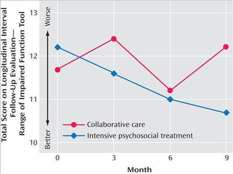 Talking Your Way to Health?: Psychotherapy forBipolar | Latest Research on Bipolar Disorder | Scoop.it