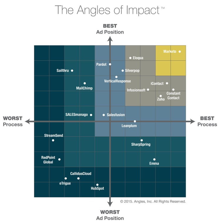 Marketing Automation Industry Scorecard and Analysis – Angles, Inc. | The MarTech Digest | Scoop.it