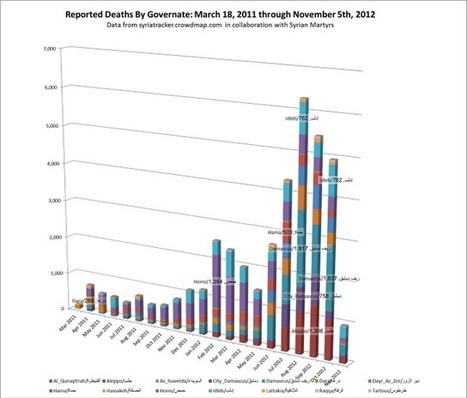 Saturday: #Syria from March 18, 2011 to November 5, 2012 have been 40,154 documented killings   News from Syria   Scoop.it