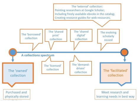 The facilitated collection - Lorcan Dempsey's Weblog | Libraries | Scoop.it