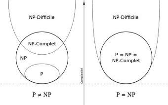 Problème P = NP — Wikipédia | Bureau de curiosités | Scoop.it
