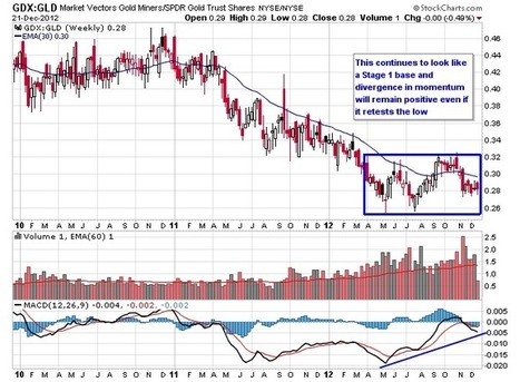 Gold And Silver Still Better Off Than Earlier This Year | The Daily Gold | Gold and What Moves it. | Scoop.it