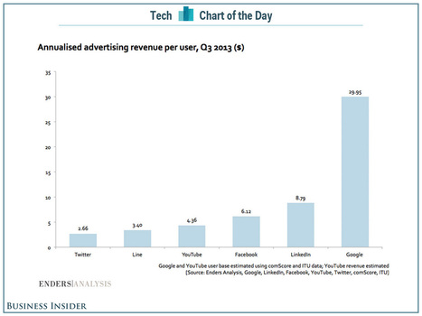 Google's Ad Revenue Per User Is Insanely Ahead Of Its Rivals | Advertising & Media | Scoop.it