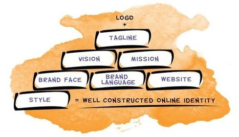 How to Construct Your  Brand and Boost Your   Business | Vale's Social Media Tips | Scoop.it