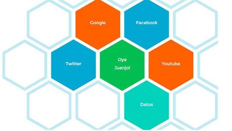 Cinco aplicaciones online para crear mapas mentales gratis | TIC en infantil, primaria , secundaria y bachillerato | Scoop.it