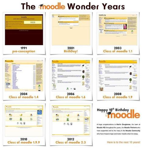 Moodle in English: Happy 10th Birthday Moodle! | Recursos TIC | Scoop.it