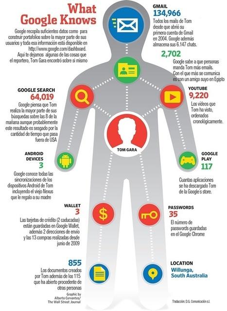 Descubre todo lo que Google sabe de ti en tan solo 6 enlaces | muhimu | Pedalogica: educación y TIC | Scoop.it