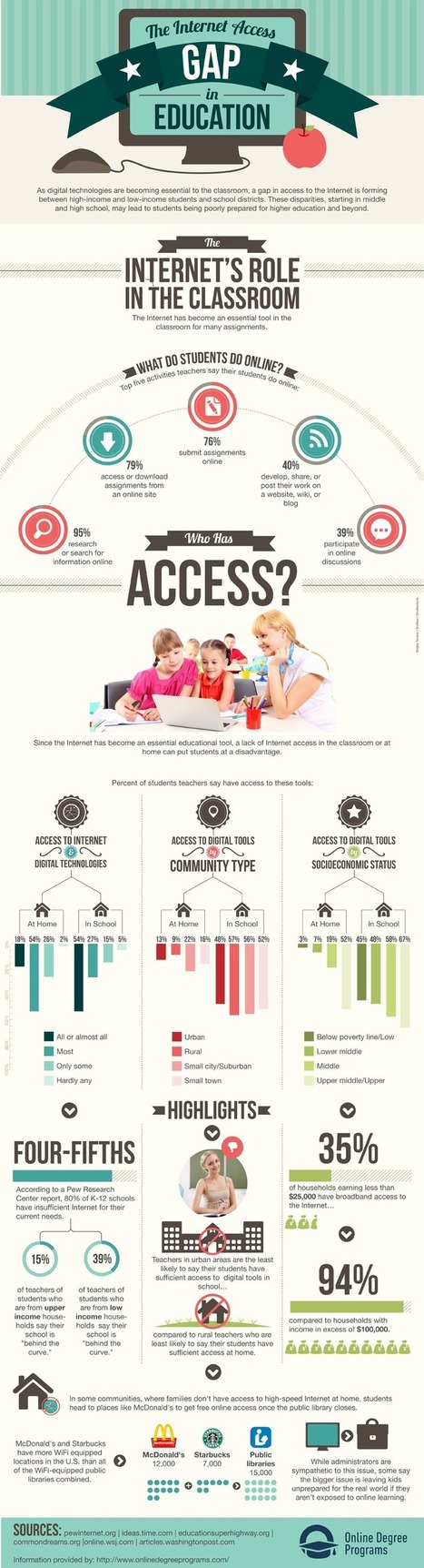 Internet-Gap-Education-800.png (800x2952 pixels) | Instructional Technology and Other Cool Stuff | Scoop.it