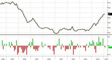 NAHB Housing Market Index Posts First Drop In 10 Months, First Miss Since April 2012 | Zero Hedge | Commodities, Resource and Freedom | Scoop.it