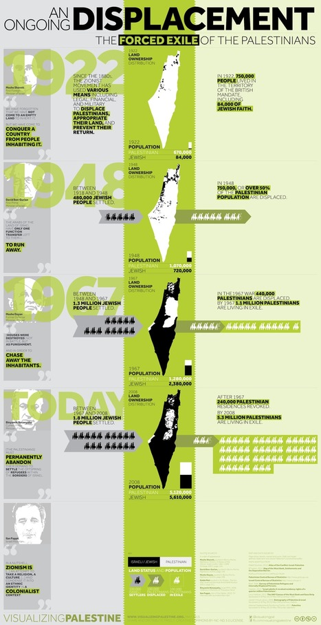 An Ongoing Displacement - The Forced Exile of the Palestinians | Visualizing Palestine | Cartografia Ciudadana | Scoop.it