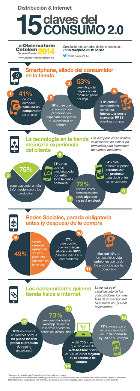 15 claves del consumo 2.0 #infografia #infographic #marketing | Seo, Social Media Marketing | Scoop.it