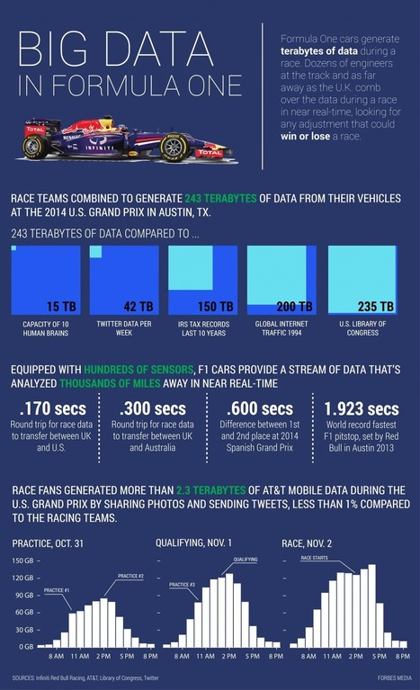 How Formula One Teams Are Using Big Data To Get The Inside Edge   Big Data   Scoop.it