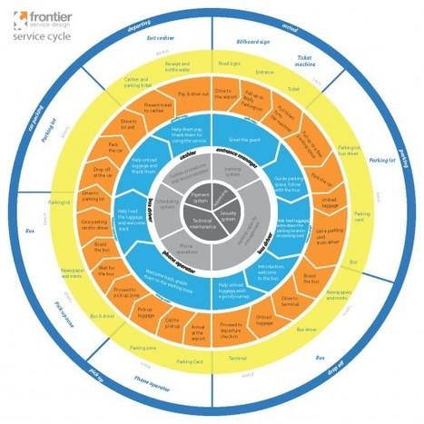 Urban Omnibus » What is Service Design? | Expertiential Design | Scoop.it