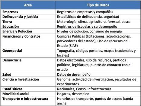 Datos Abiertos por Default (por defecto)! | Gestión Publica | Scoop.it