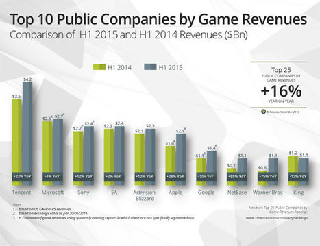 Tencent still on top, in latest list of top game companies by revenue | Videogame industry | Scoop.it