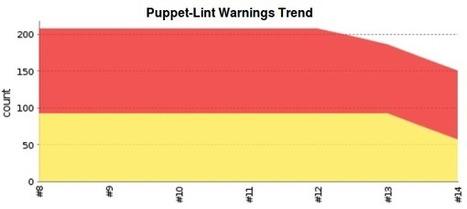 The puppet-lint --fix effect | DevOps in the Enterprise | Scoop.it