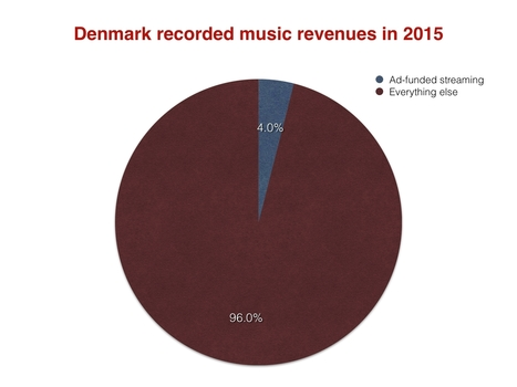 Streaming still soaring in Denmark - but YouTube's an embarrassment | Infos sur le milieu musical international | Scoop.it