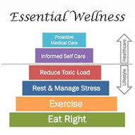 Essential Wellness | Horizon Holistics | Well being | Scoop.it