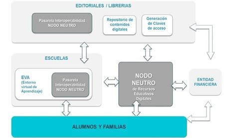 Planes para el futuro del ecosistema editorial | Librerías de futuro | Scoop.it