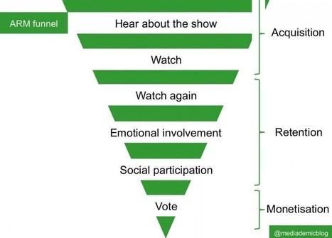 Second écran et maîtrise de l'attention : un défi majeur pour les producteurs de contenu - French SocialTV | Big Media (En & Fr) | Scoop.it