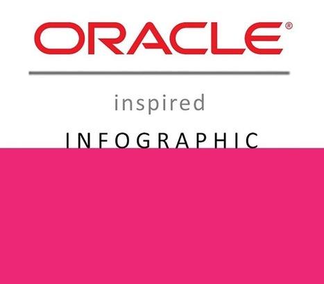 Social Media Infographic - Curagami | Social Marketing Revolution | Scoop.it