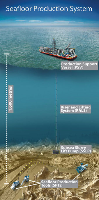 First seabed mine to go ahead as Nautilus solves dispute with PNG | Sustain Our Earth | Scoop.it
