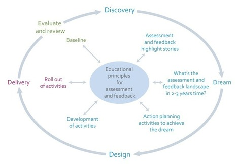 Changing assessment and feedback practice | Jisc | Mobilization of Learning | Scoop.it