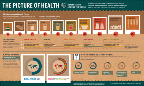 Healthy Foods Infographic | Whole Foods Nutrition | Scoop.it