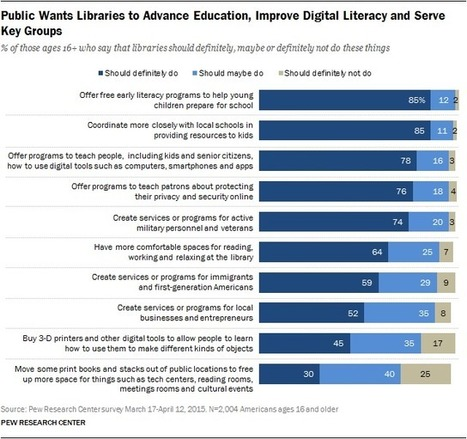 Libraries at the Crossroads | Pew Research Center | Library world, new trends, technologies | Scoop.it