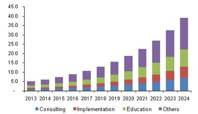 Patient Engagement Solutions Market Analysis, By Type of Delivery, By Component, By End-use, By Application, By Therapeutic AreaAnd Segment Forecasts To 2024 | #eHealthPromotion, #web2salute | Scoop.it