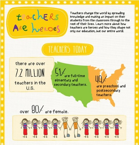 Teachers are Heroes - They Help Shape Our World  [INFOGRAPHIC] | Technology Uses in the Classroom for Newbies! | Scoop.it