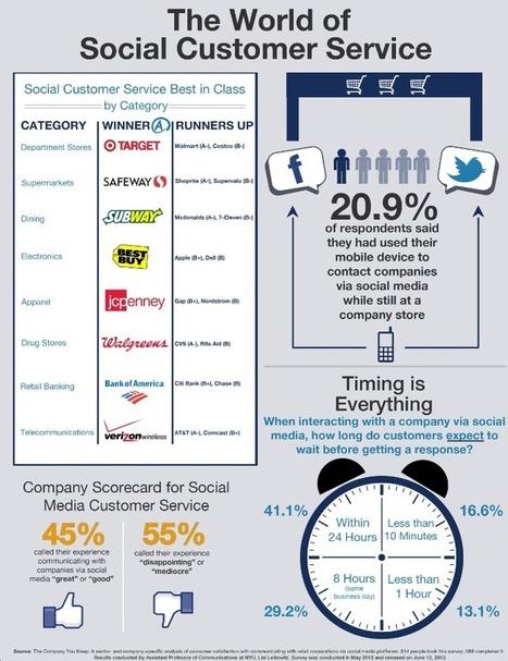 [소비자 커뮤니케이션]88% of Consumers Unlikely to Buy from Brands that Ignore Their ... | BRAND marketing Curation | Scoop.it