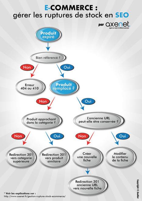 Comment gérer les produits en rupture sur une boutique en ligne? > AxeNet.fr | Actu. SEO et Référencement | Scoop.it
