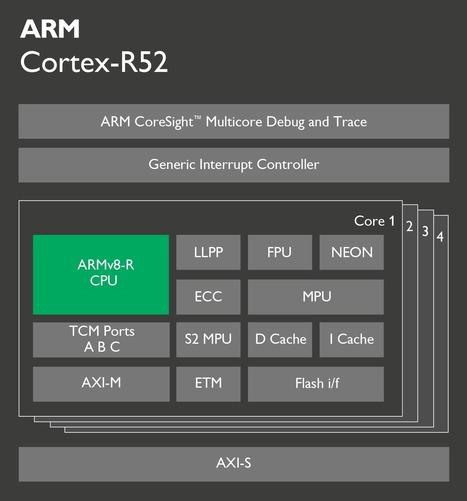 ARM Unveils Cortex-R52 ARMv8-R CPU Core for Safety-Critical Systems | Embedded Systems News | Scoop.it