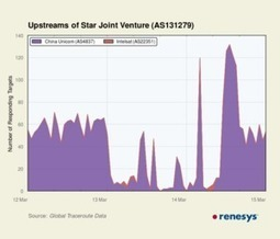 North Korea Suffers Outage - Renesys Blog | Site_outages | Scoop.it